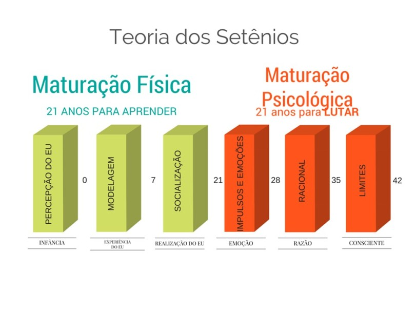 teoria setênios-1